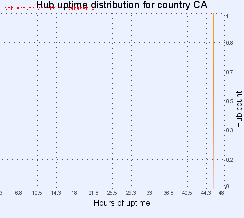 Hub uptime distribution for country CA
