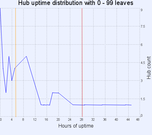 Hub uptime distribution with 0-99 leaves