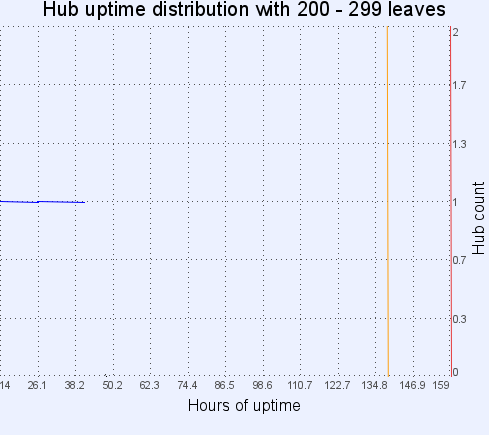 Hub uptime distribution with 200-299 leaves