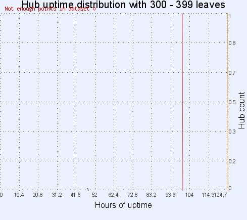 Hub uptime distribution with 300-399 leaves