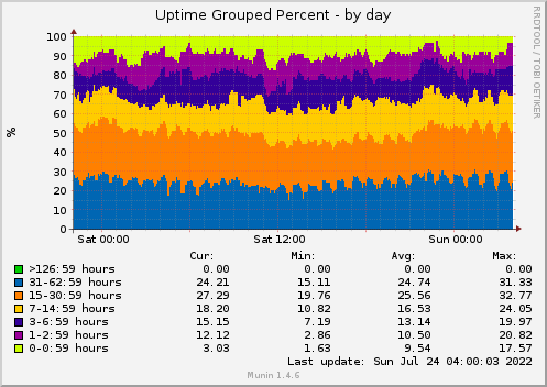 24 hours graph